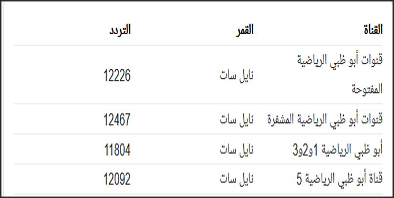 تردد ابوظبي الرياضيه شاهد قناه ابو ظبي سبورت علي احدث الترددات ابداع افكار