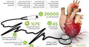 بحث عن امراض القلب , تعريف وانواع امراض القلب وعلاجاتها