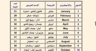 صورة الاشهر الميلادية العربية , بالصور التسميات العربية للاشهر الميلادية