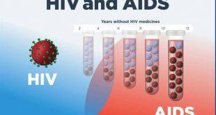 صورة كل المعلومات عن تحليل الايدز ,اسم تحليل الايدز